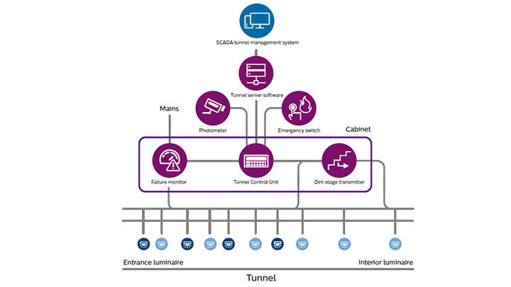 Intelligent tunnel lighting featuring BaseLogic smart tunnel lighting and a SCADA tunnel control system